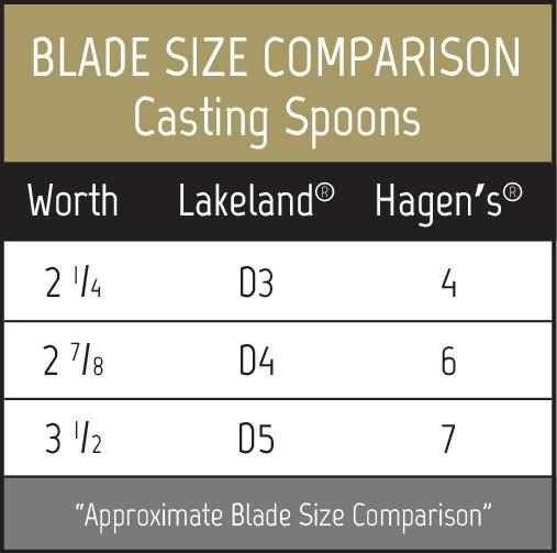 Casting spoons comparison chart