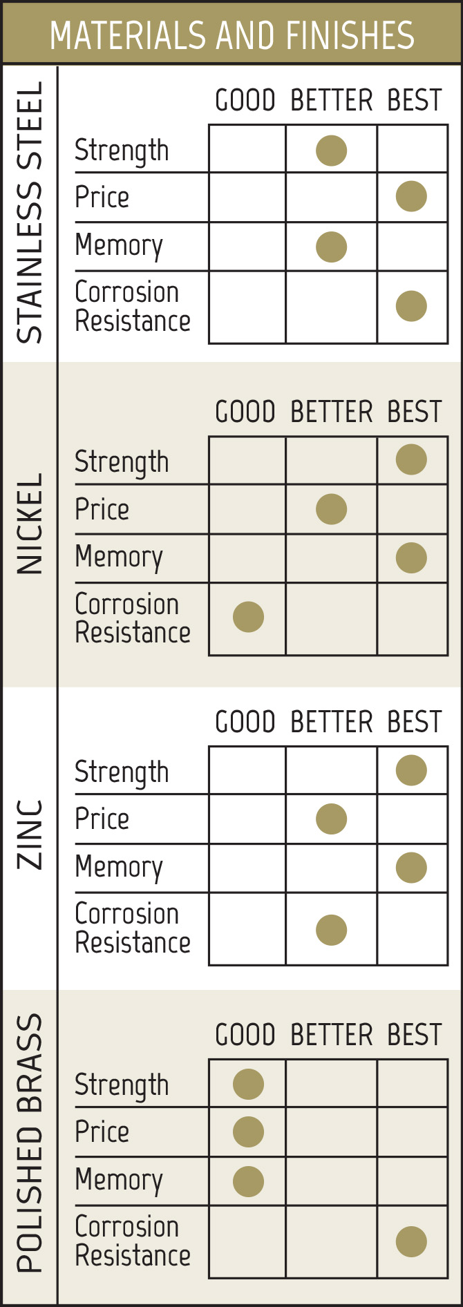 Material finishes comparison chart